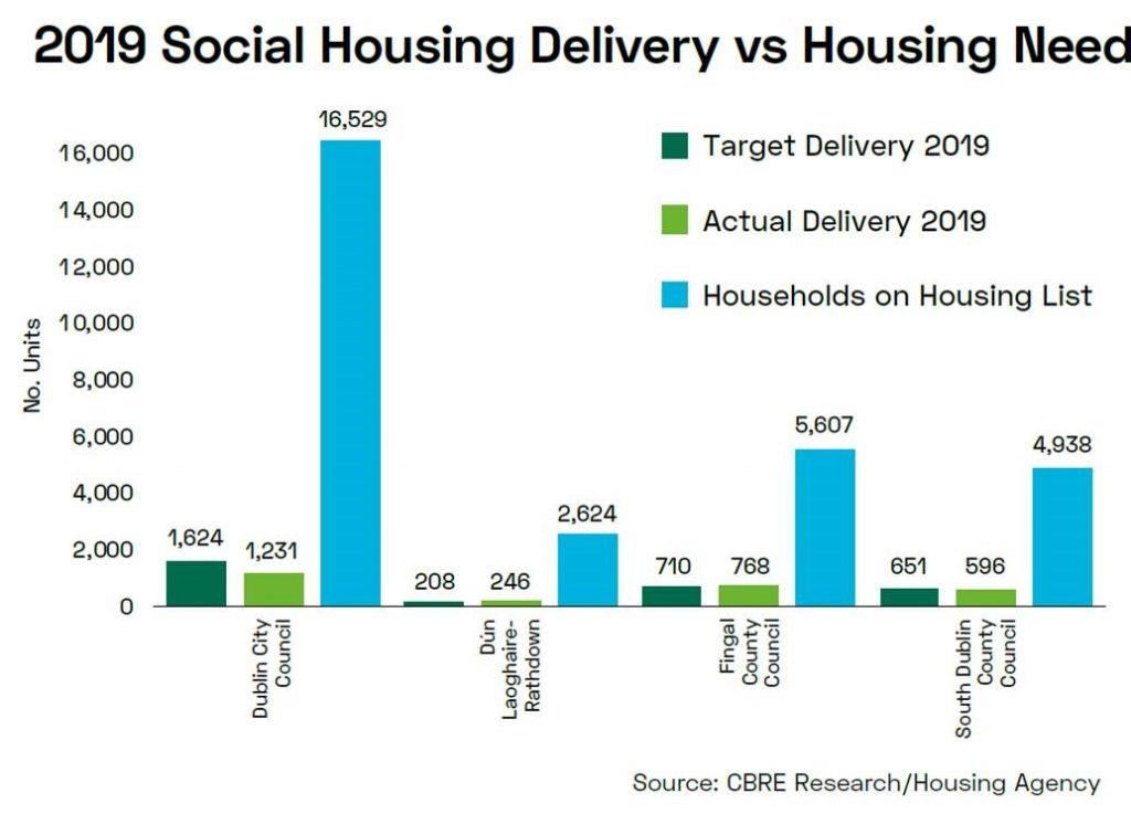 CBRE Social Housing 2019