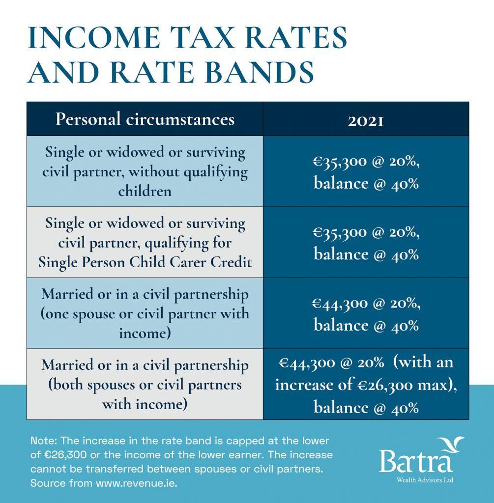 Irish Tax Eng