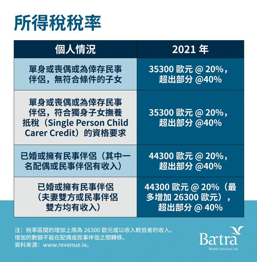 Irish Tax Chinese