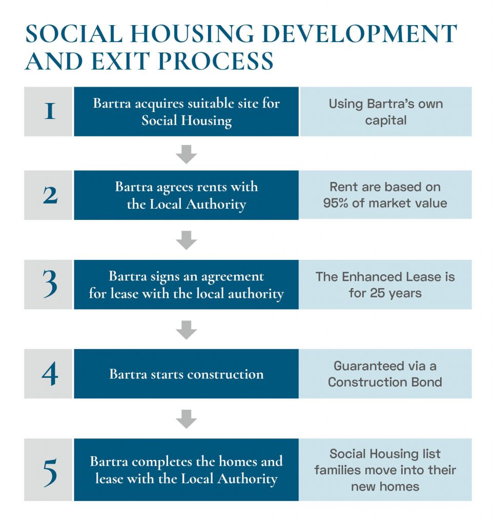 Social Housing Process